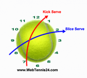 slice_and_kick_tennis_serve